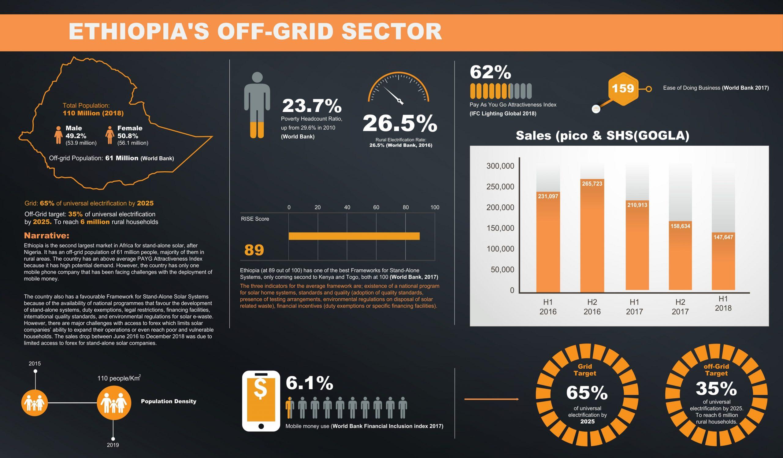 Ethiopia Data Sheet Africa Clean Energy Technical