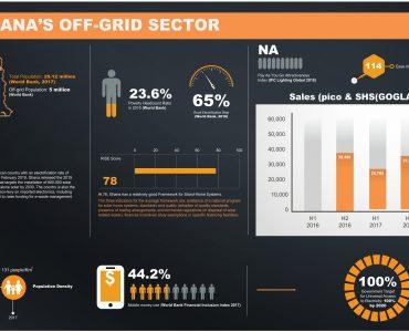 Fact/Data sheet Ghana