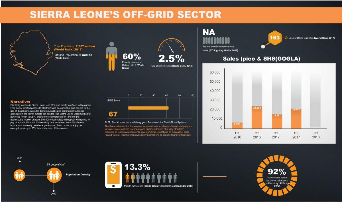Sierra Leone data sheet