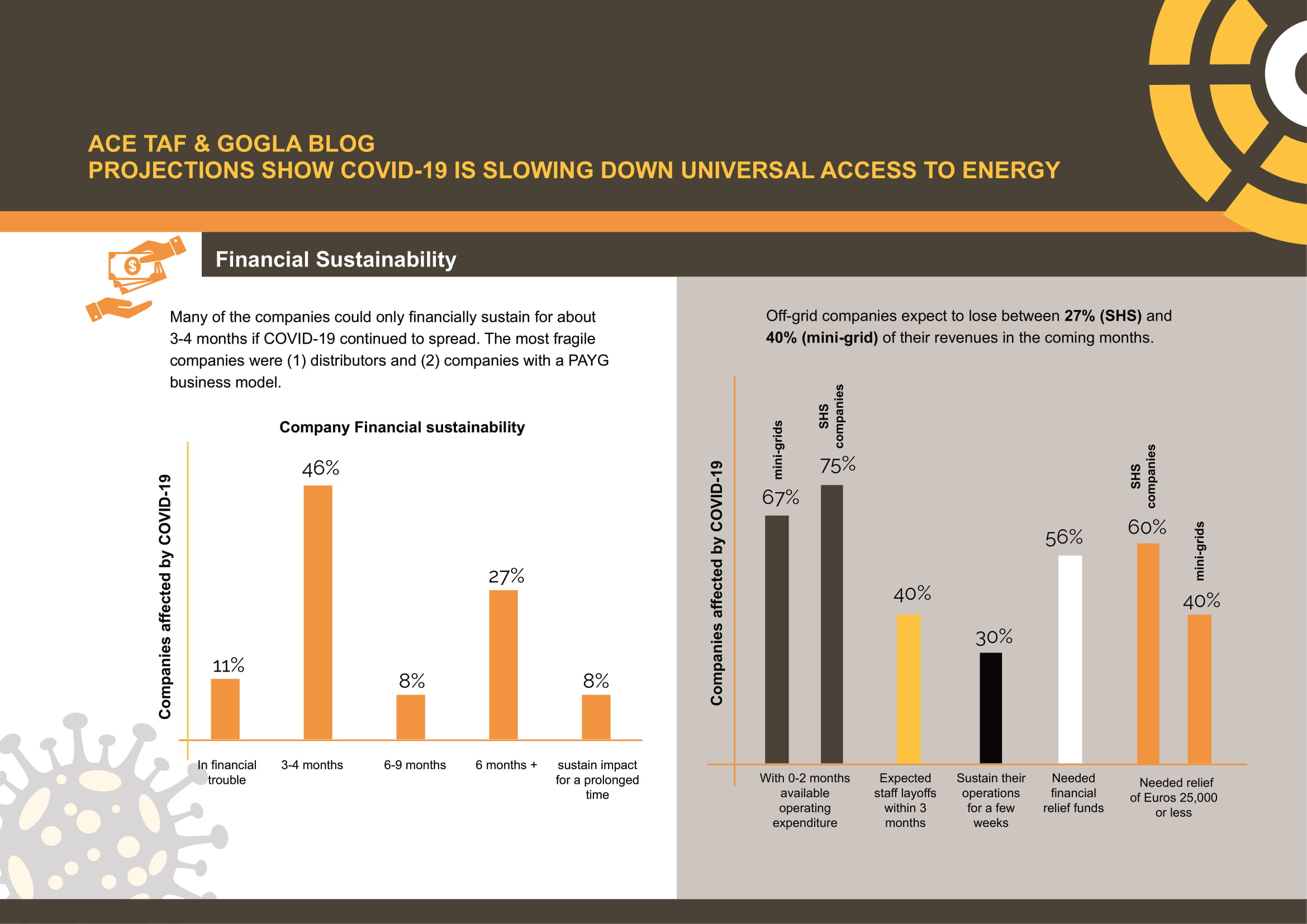 COVID-19 is Slowing Down Universal Access to Energy – Projections Show